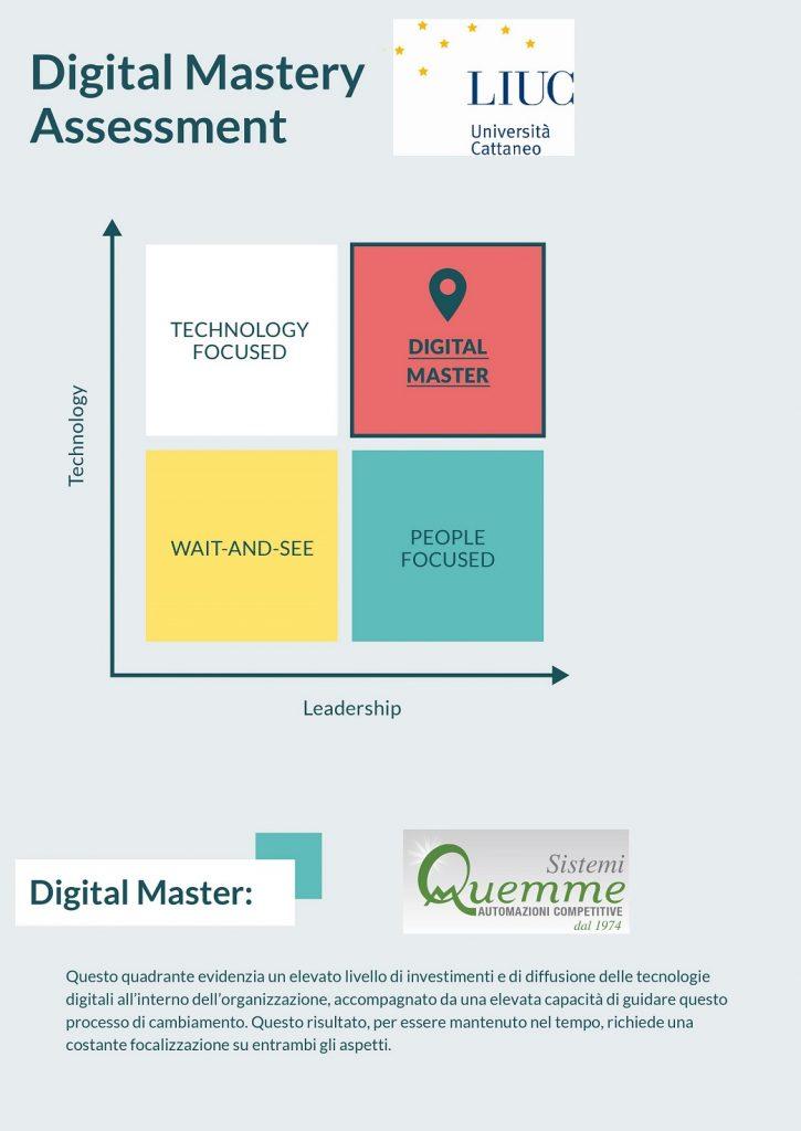 Digital Mastery Assessment